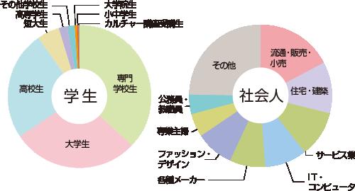 色彩検定受験者業種