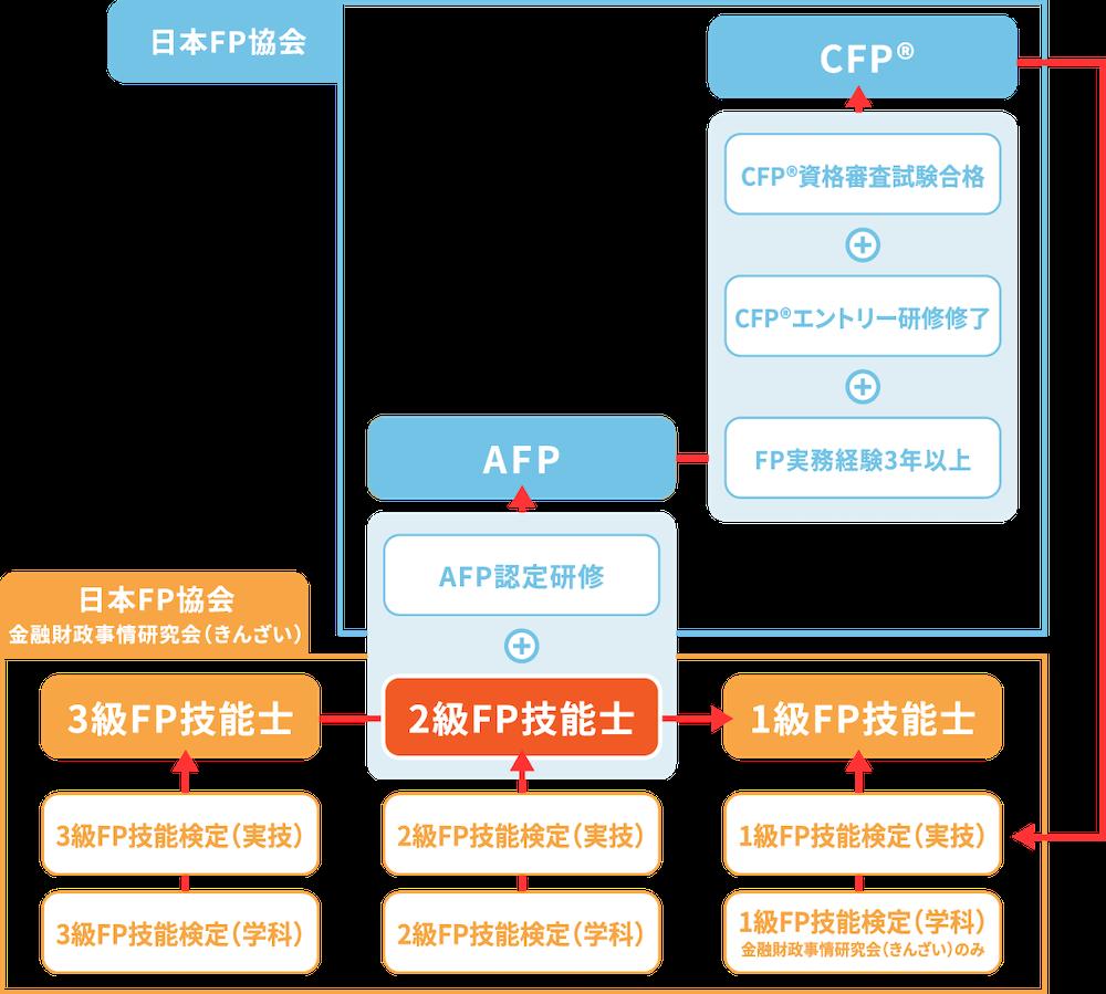 FP検定相関マップ