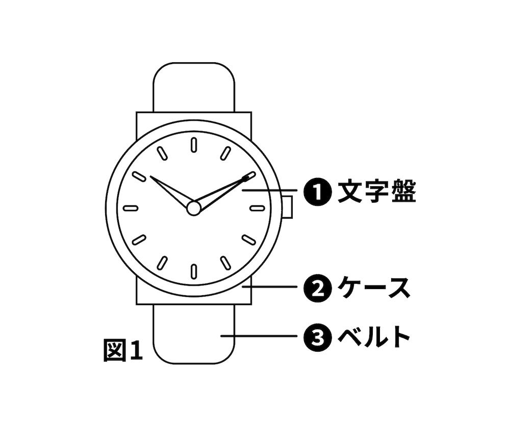 過去問題 時計