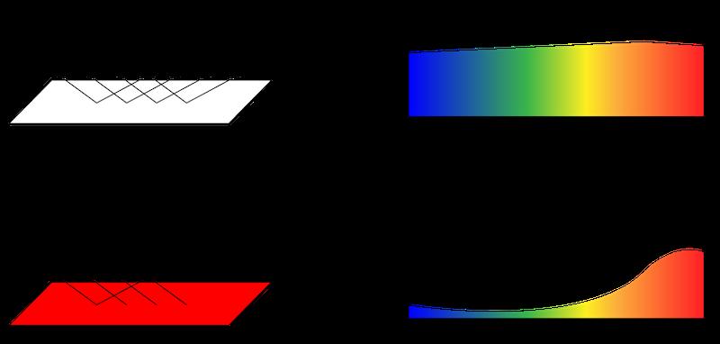 分光反射比率